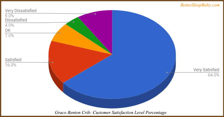 Graco convertible crib's customer satisfaction graph